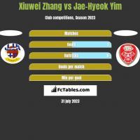 Xiuwei Zhang vs Jae-Hyeok Yim h2h player stats