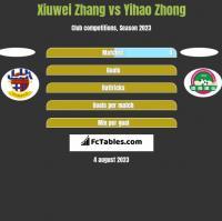 Xiuwei Zhang vs Yihao Zhong h2h player stats