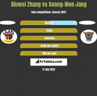 Xiuwei Zhang vs Seong-Won Jang h2h player stats