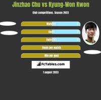 Jinzhao Chu vs Kyung-Won Kwon h2h player stats