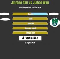 Jinzhao Chu vs Jiabao Wen h2h player stats