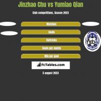 Jinzhao Chu vs Yumiao Qian h2h player stats
