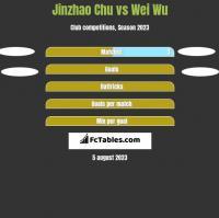 Jinzhao Chu vs Wei Wu h2h player stats