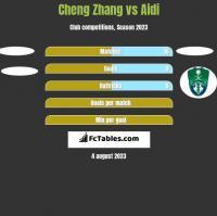 Cheng Zhang vs Aidi h2h player stats