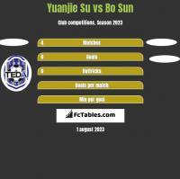 Yuanjie Su vs Bo Sun h2h player stats