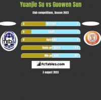 Yuanjie Su vs Guowen Sun h2h player stats