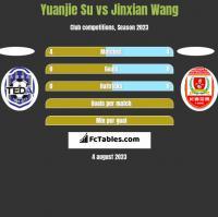 Yuanjie Su vs Jinxian Wang h2h player stats
