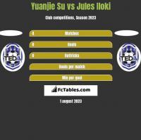 Yuanjie Su vs Jules Iloki h2h player stats