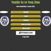 Yuanjie Su vs Tong Zhou h2h player stats