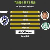 Yuanjie Su vs Jaja h2h player stats
