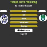 Yuanjie Su vs Zhen Cong h2h player stats