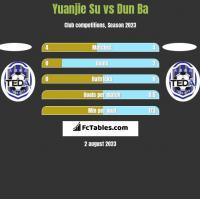 Yuanjie Su vs Dun Ba h2h player stats