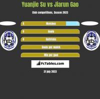 Yuanjie Su vs Jiarun Gao h2h player stats