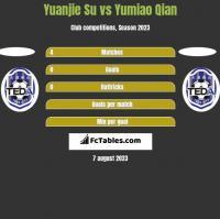 Yuanjie Su vs Yumiao Qian h2h player stats