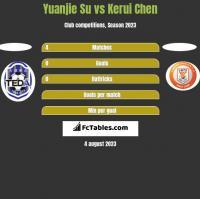 Yuanjie Su vs Kerui Chen h2h player stats
