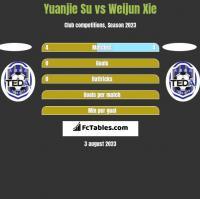 Yuanjie Su vs Weijun Xie h2h player stats