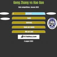 Gong Zhang vs Hao Guo h2h player stats