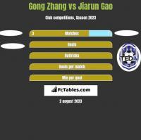 Gong Zhang vs Jiarun Gao h2h player stats