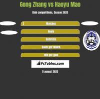 Gong Zhang vs Haoyu Mao h2h player stats