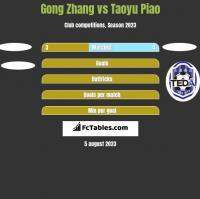 Gong Zhang vs Taoyu Piao h2h player stats