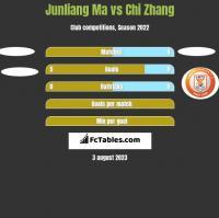 Junliang Ma vs Chi Zhang h2h player stats