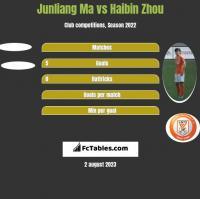 Junliang Ma vs Haibin Zhou h2h player stats