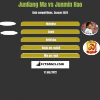 Junliang Ma vs Junmin Hao h2h player stats