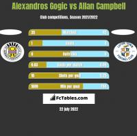 Alexandros Gogic vs Allan Campbell h2h player stats