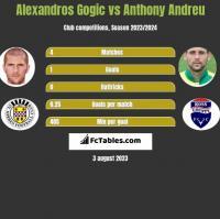 Alexandros Gogic vs Anthony Andreu h2h player stats