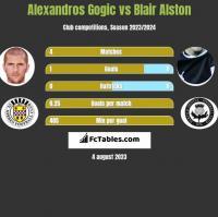 Alexandros Gogic vs Blair Alston h2h player stats
