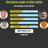Alexandros Gogic vs Blair Spittal h2h player stats