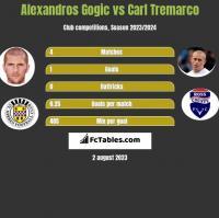 Alexandros Gogic vs Carl Tremarco h2h player stats