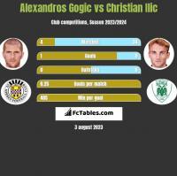 Alexandros Gogic vs Christian Ilic h2h player stats