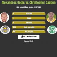 Alexandros Gogic vs Christopher Cadden h2h player stats