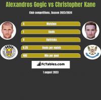 Alexandros Gogic vs Christopher Kane h2h player stats