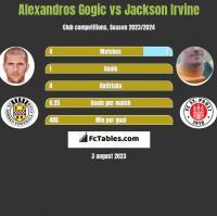 Alexandros Gogic vs Jackson Irvine h2h player stats