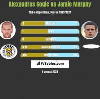 Alexandros Gogic vs Jamie Murphy h2h player stats