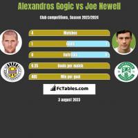 Alexandros Gogic vs Joe Newell h2h player stats