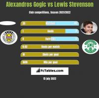 Alexandros Gogic vs Lewis Stevenson h2h player stats