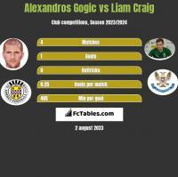 Alexandros Gogic vs Liam Craig h2h player stats