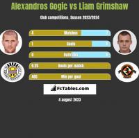 Alexandros Gogic vs Liam Grimshaw h2h player stats