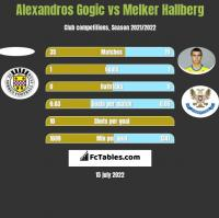 Alexandros Gogic vs Melker Hallberg h2h player stats