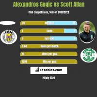 Alexandros Gogic vs Scott Allan h2h player stats