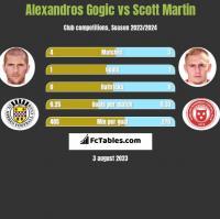 Alexandros Gogic vs Scott Martin h2h player stats