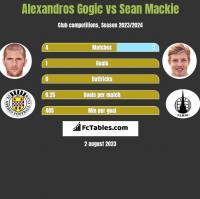 Alexandros Gogic vs Sean Mackie h2h player stats