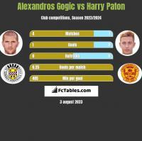 Alexandros Gogic vs Harry Paton h2h player stats