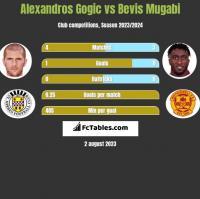 Alexandros Gogic vs Bevis Mugabi h2h player stats