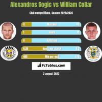 Alexandros Gogic vs William Collar h2h player stats