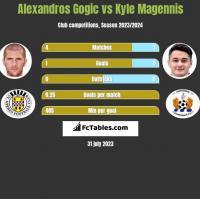 Alexandros Gogic vs Kyle Magennis h2h player stats