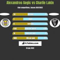 Alexandros Gogic vs Charlie Lakin h2h player stats